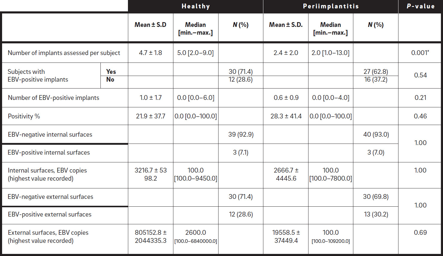 The-prevalence-and-quantitative-analysis-table-2