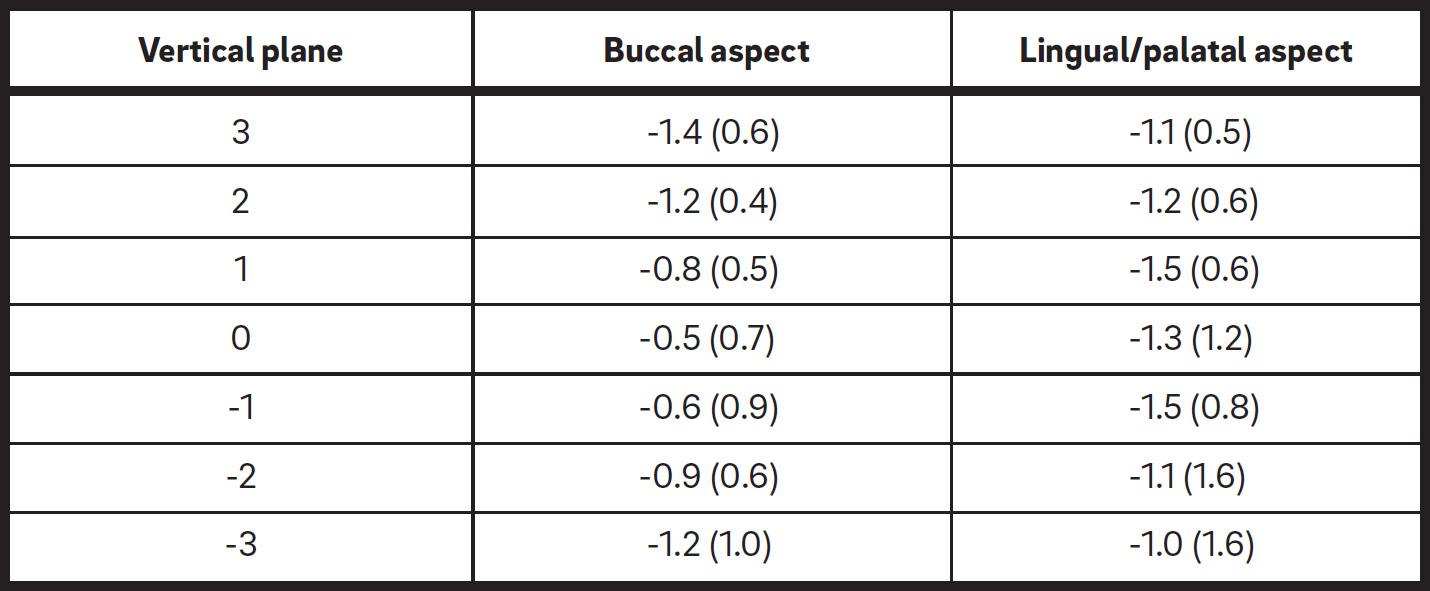 a-volumetric-3d-digital-analysis-table-4