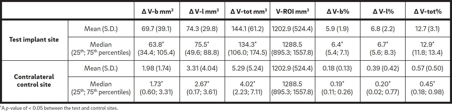 a-volumetric-3d-digital-analysis-table-5