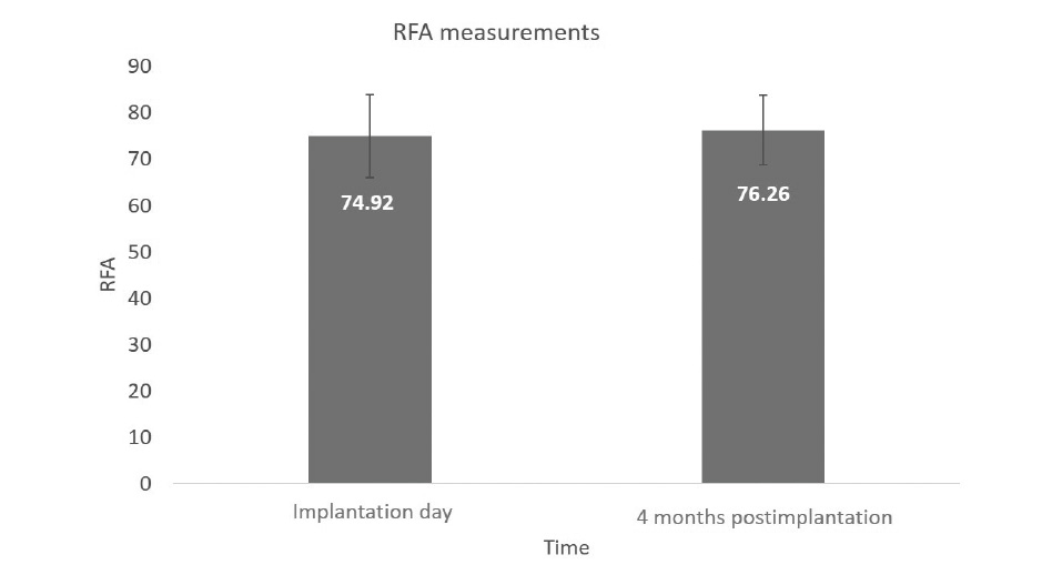 Fig. 4 RFA measurements immediately after implantation and during reopening surgery.