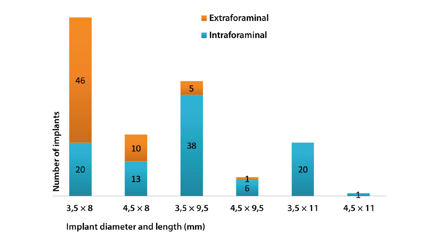 Fig. 1 Number of implants based on diameter and length. The intra-arch position is distinguished.