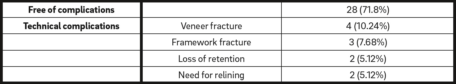Table 3 Occurrence of technical complications in the restorations. Data are shown as frequency (percentage of the total).