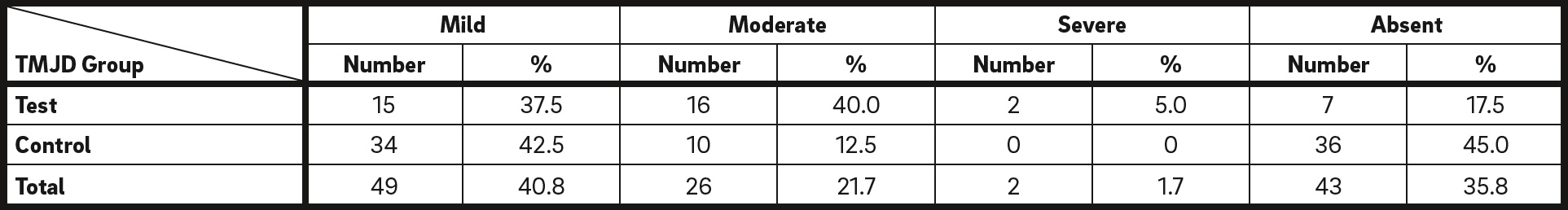 Table 2 Absolute and relative values of the sample according to severity of temporomandibular dysfunction.