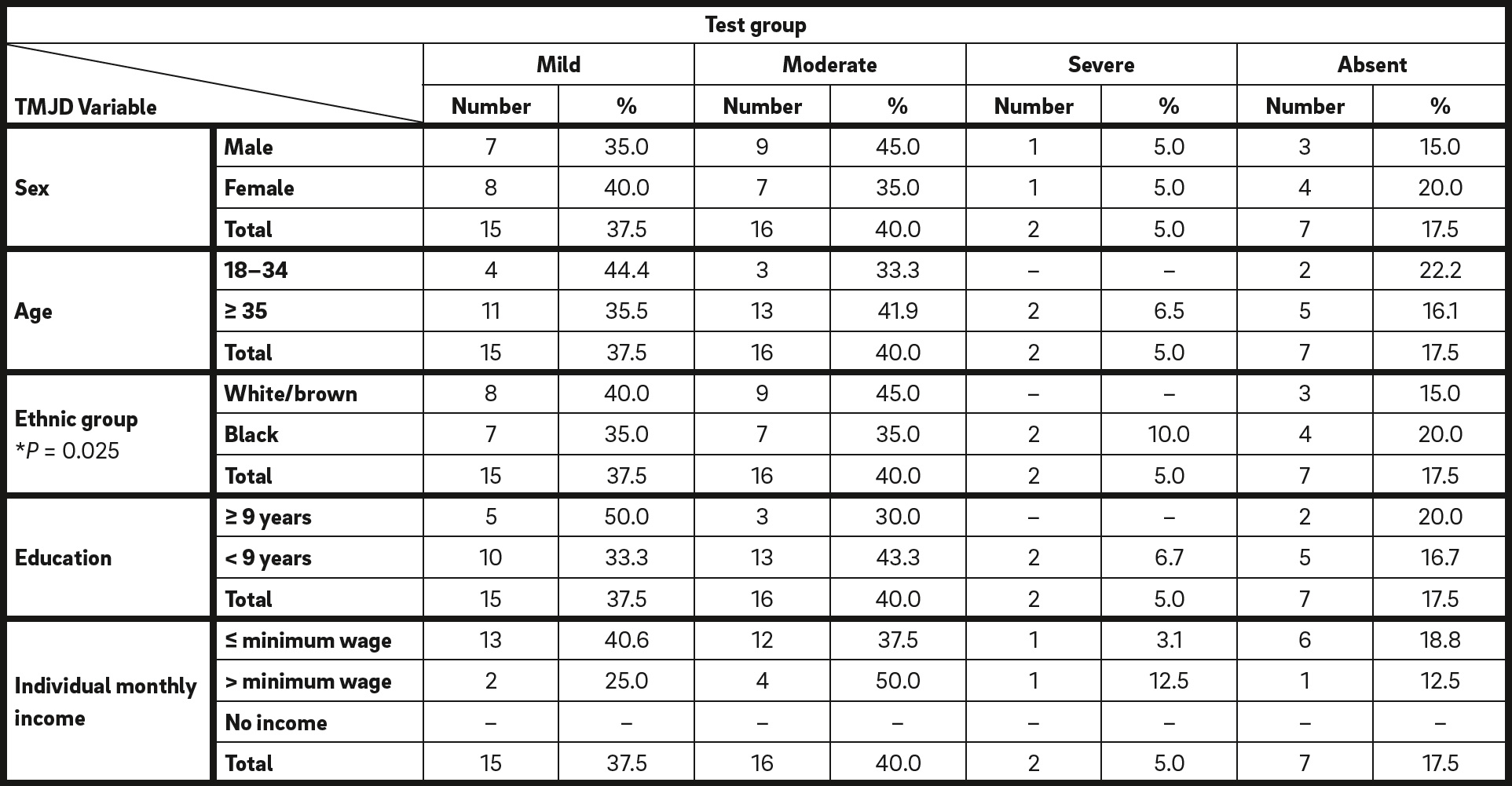 Table 3 Absolute and relative values of the test group according to the association between the sociodemographic variablesand the severity levels of temporomandibular dysfunction.