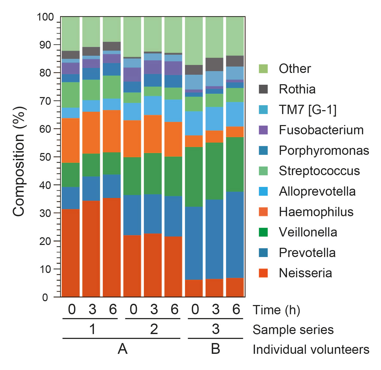 Fig. 1 Relative genus abundance of salivary samples. Three salivary specimens were collected from 2 healthy adults. The 3 samples from the left are series 1 (samples from volunteer A), the 3 samples in the middle are series 2 (samples from volunteer A), and the next 3 samples are series 3 (samples from volunteer B). The 10 most predominant genera and their relative abundance are presented.