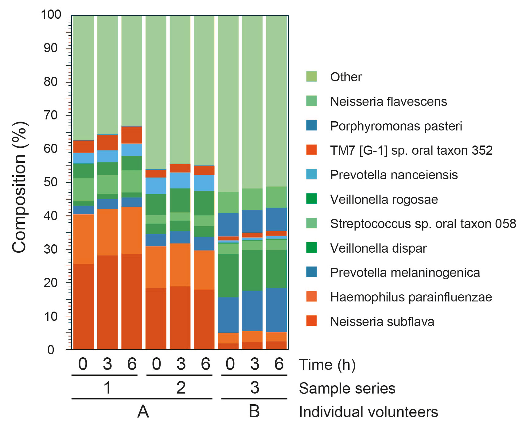 Fig. 2 Relative species abundance of salivary samples. Three salivary specimens were collected from 2 healthy adults. The 3 samples from the left are series 1 (samples from volunteer A), the 3 samples in the middle are series 2 (samples from volunteer A), and the next 3 samples are series 3 (samples from volunteer B). The 10 most predominant species and their relative abundance are presented.