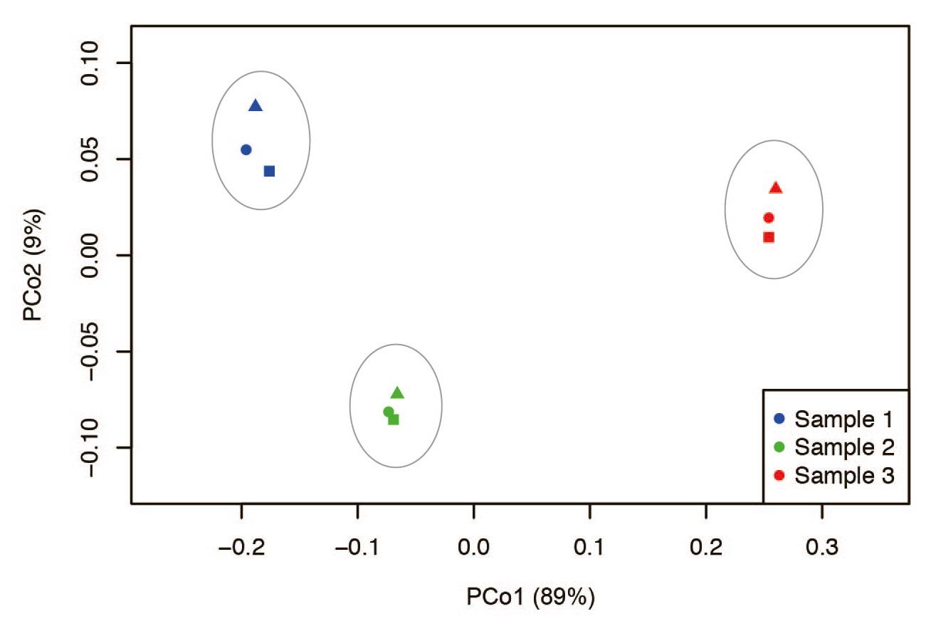 Fig. 4 Principle coordinate analysis (PCoA) plot showing differences in bacterial community structure. Significant differences were observed at the OTU level when examined by PERMANOVA analysis of the UniFrac distance matrix (P < 0.005).